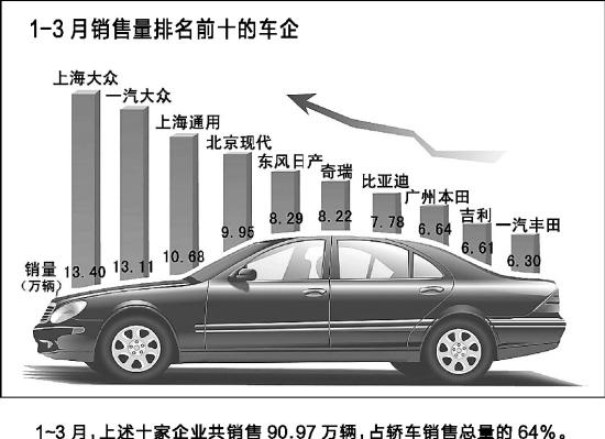 4月车企销量排行_4月汽车销量排行榜 四大车企销量盘点